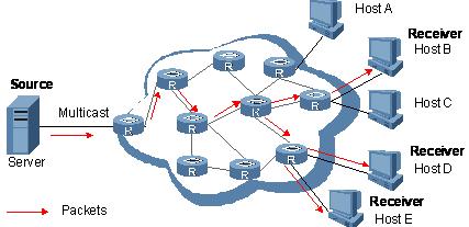 Multicast data transmission