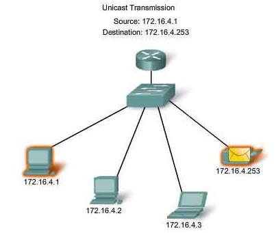Unicast data transmission